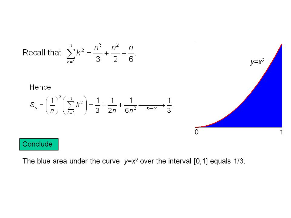 y=x2 1 Conclude The blue area under the curve y=x2 over the interval [0,1] equals 1/3.